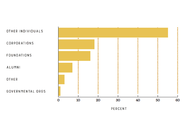 Graph of donors by percentage
