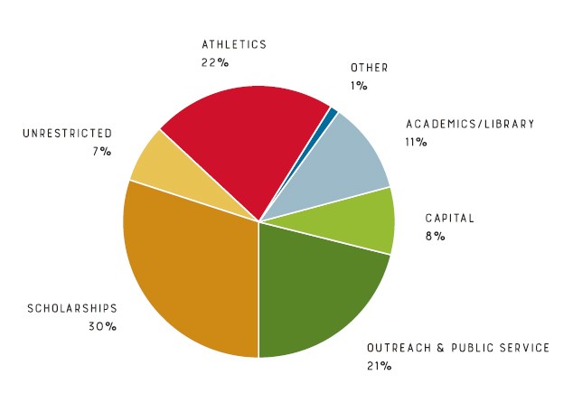 Graph of gift designation : Unrestricted 7%, Athletics 22%, Other 1%, Academics or Library 11 %, Capital 8%, Outreach and public service 21%, Scholarships 30%